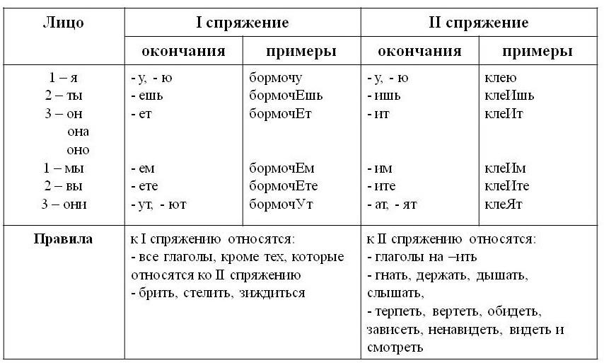 Правило: спряжение глаголов