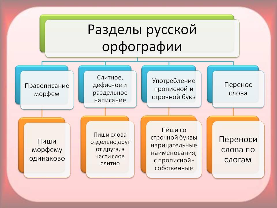 1. Вспомним правописание морфем.  Орфография и пунктуация.  Анализ схемы и таблиц.